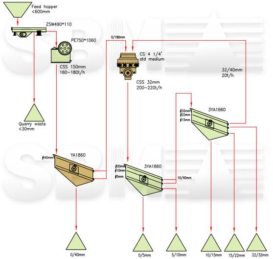 Limestone Crushing Plant : Limestone crushing screening plant t h in enugu