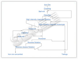 Limonite crushing and grinding plant