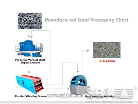 manufactured sand processing plant